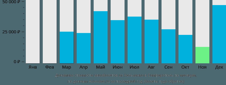 Динамика стоимости авиабилетов из Хельсинки в Симферополь по месяцам