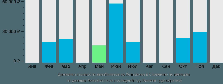 Динамика стоимости авиабилетов из Хельсинки в Словению по месяцам
