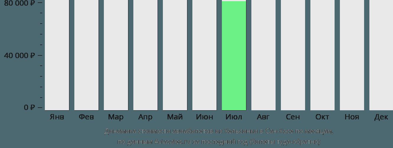 Динамика стоимости авиабилетов из Хельсинки в Сан-Хосе по месяцам