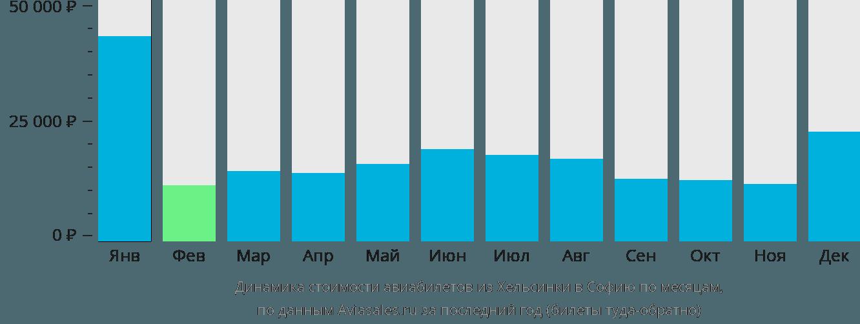 Динамика стоимости авиабилетов из Хельсинки в Софию по месяцам
