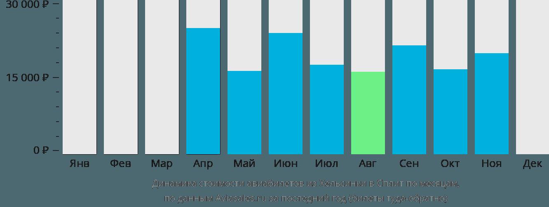 Динамика стоимости авиабилетов из Хельсинки в Сплит по месяцам