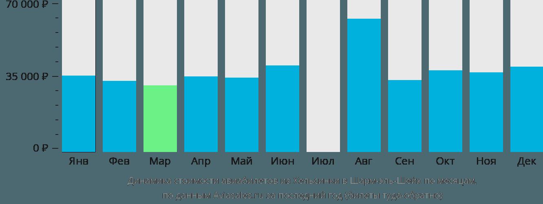 Динамика стоимости авиабилетов из Хельсинки в Шарм-эль-Шейх по месяцам
