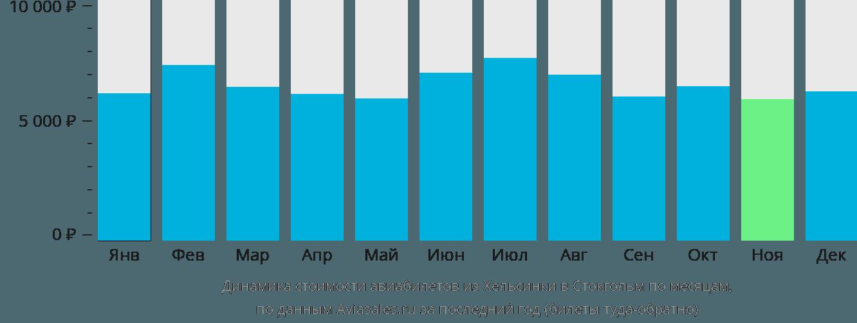 Динамика стоимости авиабилетов из Хельсинки в Стокгольм по месяцам