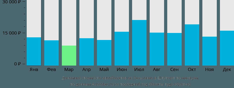 Динамика стоимости авиабилетов из Хельсинки в Штутгарт по месяцам