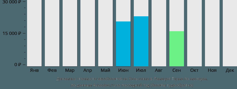 Динамика стоимости авиабилетов из Хельсинки в Ламеция-Терме по месяцам