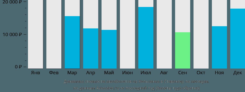 Динамика стоимости авиабилетов из Хельсинки в Ставангер по месяцам