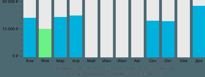 Динамика стоимости авиабилетов из Хельсинки в Севилью по месяцам