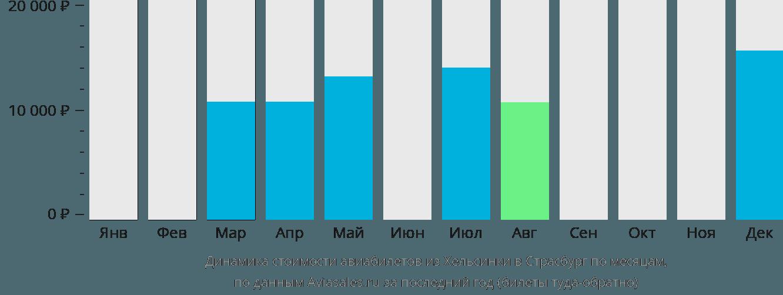 Динамика стоимости авиабилетов из Хельсинки в Страсбург по месяцам