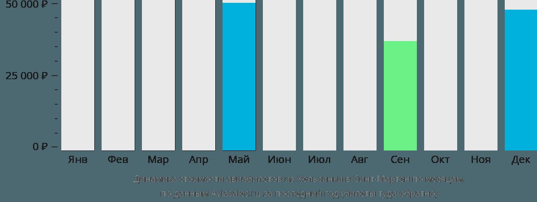 Динамика стоимости авиабилетов из Хельсинки в Синт-Мартен по месяцам