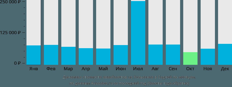 Динамика стоимости авиабилетов из Хельсинки в Сидней по месяцам