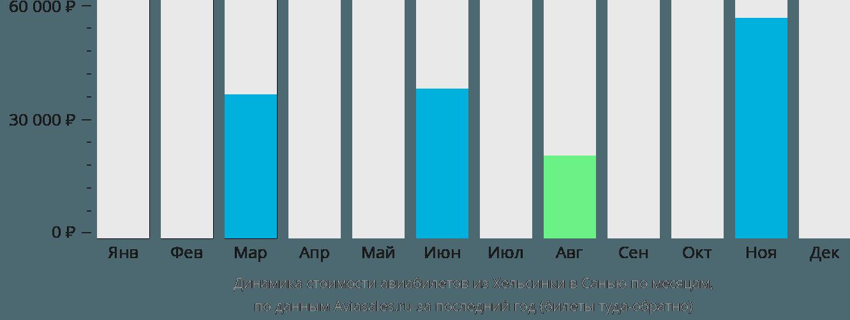 Динамика стоимости авиабилетов из Хельсинки в Санью по месяцам