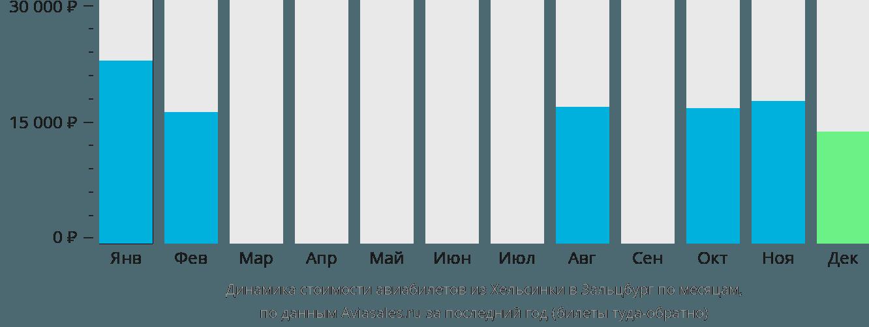 Динамика стоимости авиабилетов из Хельсинки в Зальцбург по месяцам