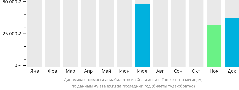 Динамика стоимости авиабилетов из Хельсинки в Ташкент по месяцам
