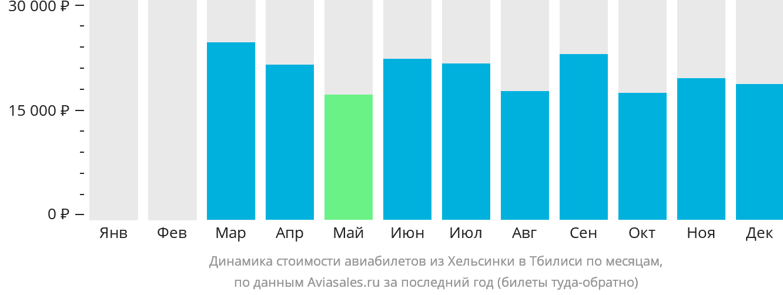 Динамика стоимости авиабилетов из Хельсинки в Тбилиси по месяцам