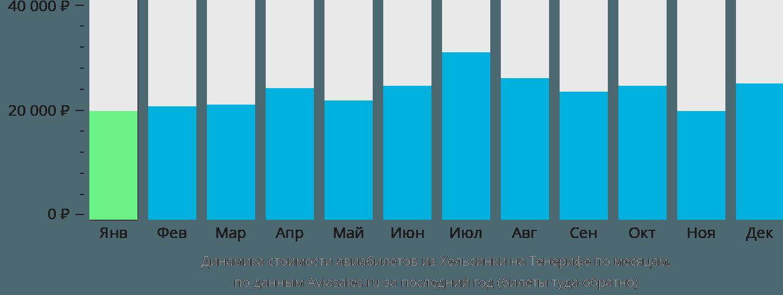Динамика стоимости авиабилетов из Хельсинки на Тенерифе по месяцам