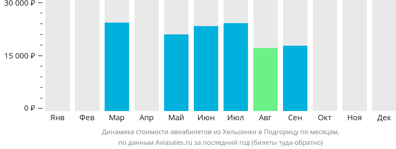 Динамика стоимости авиабилетов из Хельсинки в Подгорицу по месяцам