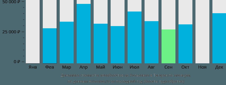 Динамика стоимости авиабилетов из Хельсинки в Тегеран по месяцам