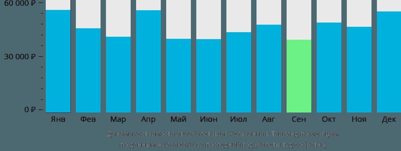 Динамика стоимости авиабилетов из Хельсинки в Таиланд по месяцам