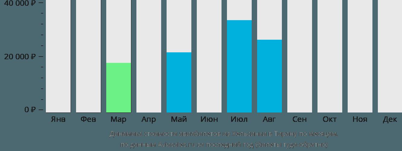 Динамика стоимости авиабилетов из Хельсинки в Тирану по месяцам