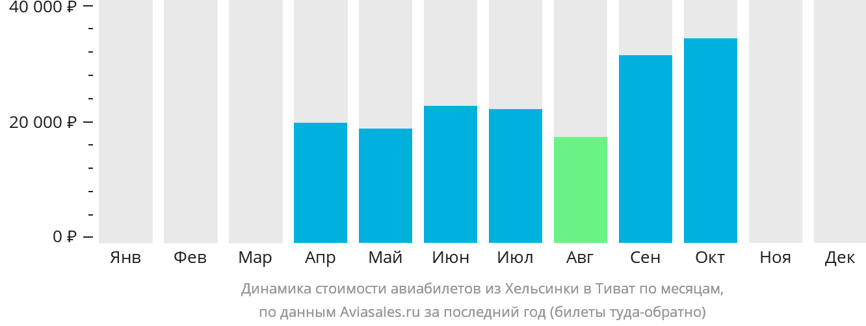 Динамика стоимости авиабилетов из Хельсинки в Тиват по месяцам