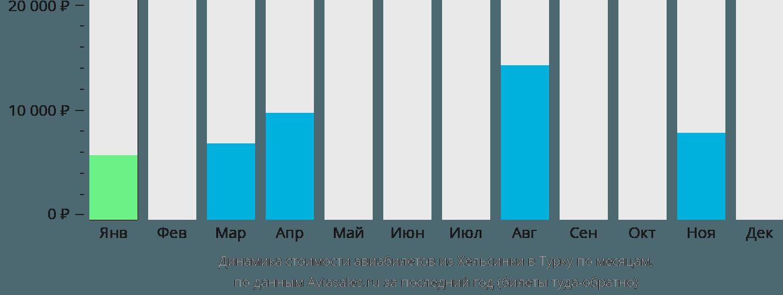 Динамика стоимости авиабилетов из Хельсинки в Турку по месяцам