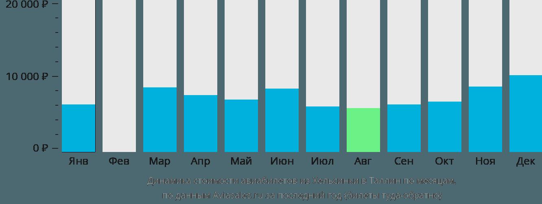Динамика стоимости авиабилетов из Хельсинки в Таллин по месяцам