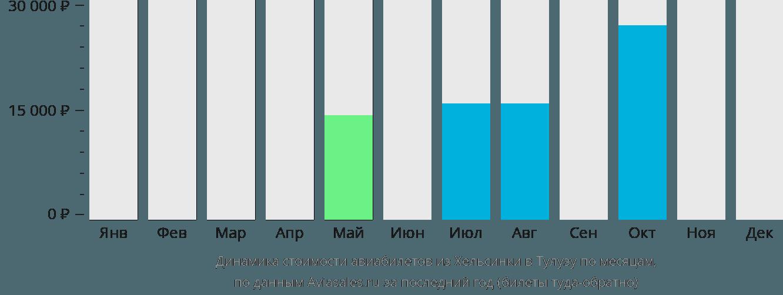 Динамика стоимости авиабилетов из Хельсинки в Тулузу по месяцам