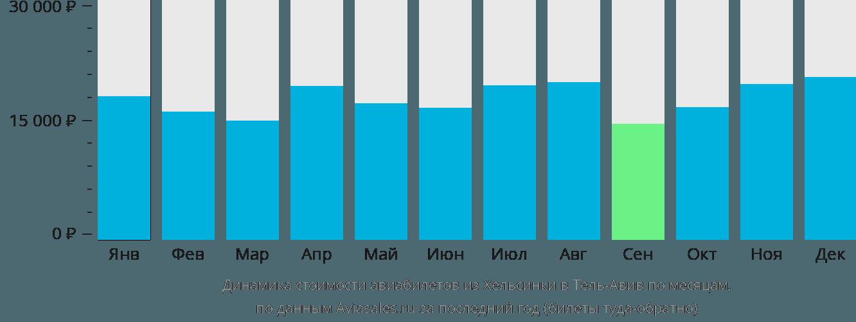 Динамика стоимости авиабилетов из Хельсинки в Тель-Авив по месяцам
