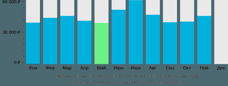 Динамика стоимости авиабилетов из Хельсинки в Антананариву по месяцам
