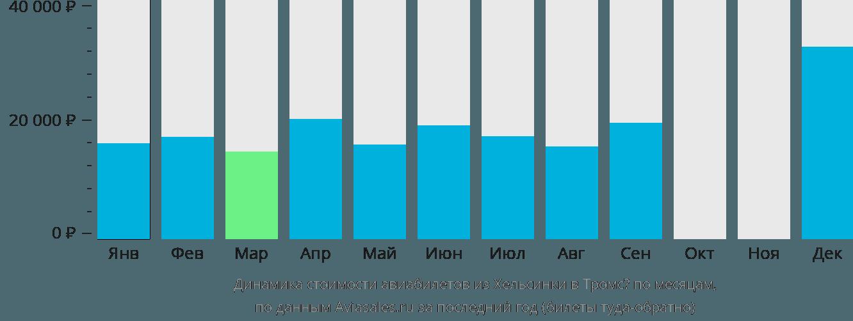 Динамика стоимости авиабилетов из Хельсинки в Тромсё по месяцам