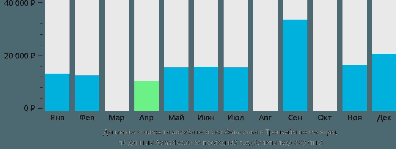 Динамика стоимости авиабилетов из Хельсинки в Тронхейм по месяцам