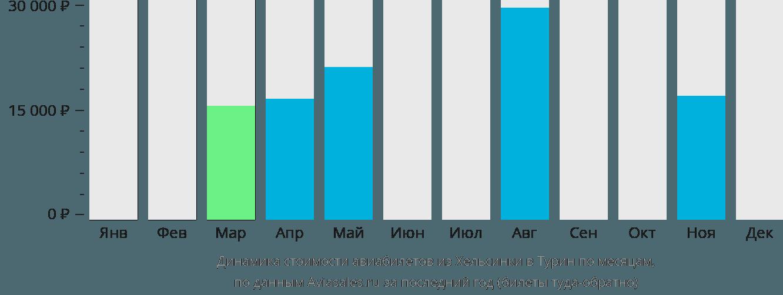 Динамика стоимости авиабилетов из Хельсинки в Турин по месяцам