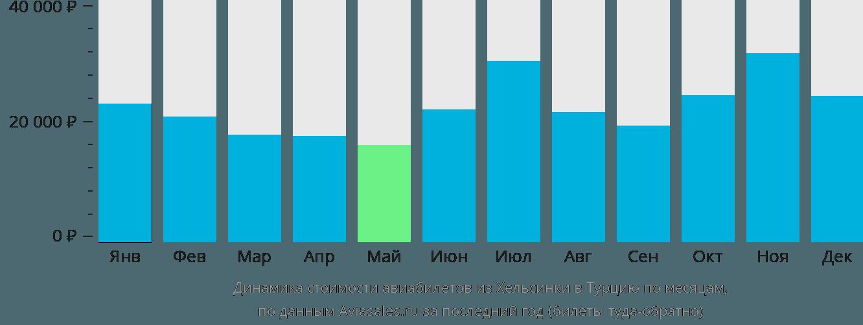 Динамика стоимости авиабилетов из Хельсинки в Турцию по месяцам