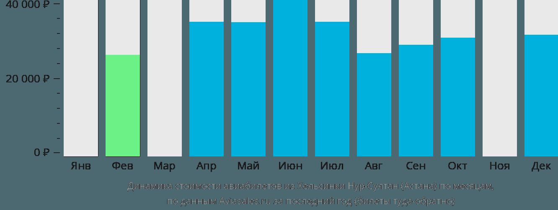 Динамика стоимости авиабилетов из Хельсинки Нур-Султан (Астана) по месяцам