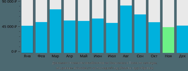 Динамика стоимости авиабилетов из Хельсинки в Токио по месяцам