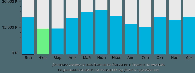 Динамика стоимости авиабилетов из Хельсинки в Украину по месяцам