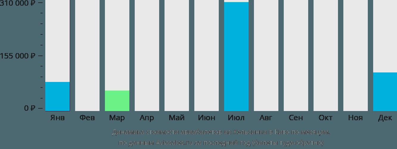 Динамика стоимости авиабилетов из Хельсинки в Кито по месяцам