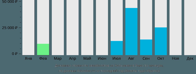 Динамика стоимости авиабилетов из Хельсинки в Умео по месяцам