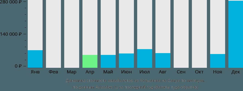 Динамика стоимости авиабилетов из Хельсинки на Самуи по месяцам