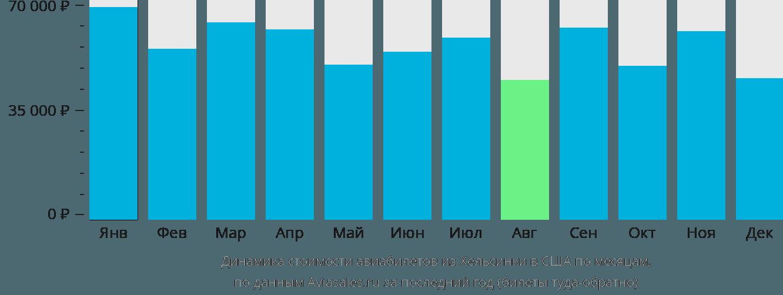 Динамика стоимости авиабилетов из Хельсинки в США по месяцам