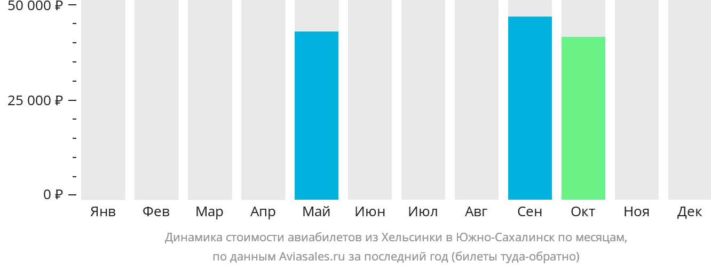 Динамика стоимости авиабилетов из Хельсинки в Южно-Сахалинск по месяцам