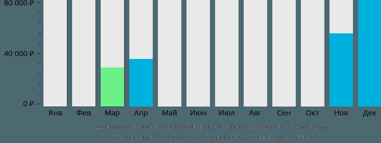 Динамика стоимости авиабилетов из Хельсинки в Узбекистан по месяцам