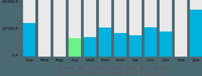 Динамика стоимости авиабилетов из Хельсинки в Варну по месяцам