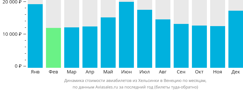 Динамика стоимости авиабилетов из Хельсинки в Венецию по месяцам