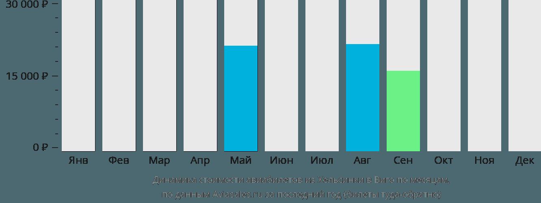 Динамика стоимости авиабилетов из Хельсинки в Виго по месяцам