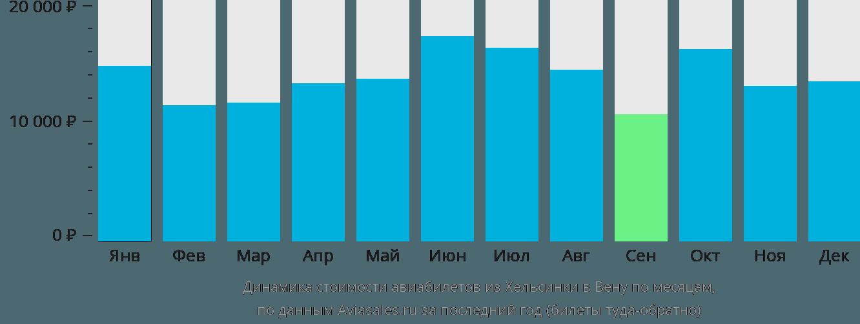 Динамика стоимости авиабилетов из Хельсинки в Вену по месяцам