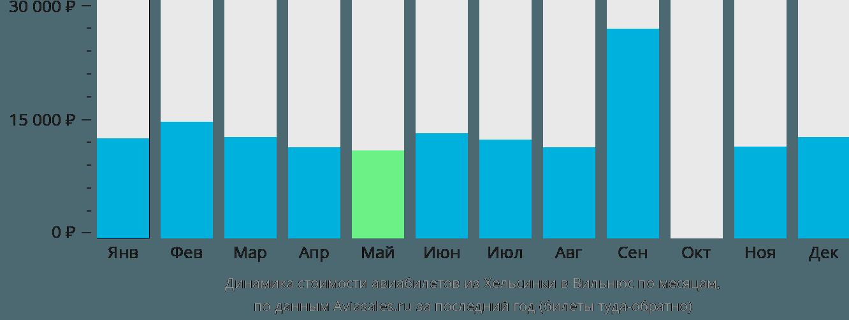 Динамика стоимости авиабилетов из Хельсинки в Вильнюс по месяцам