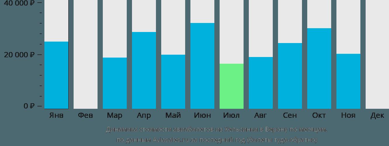 Динамика стоимости авиабилетов из Хельсинки в Верону по месяцам