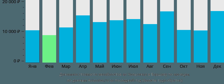 Динамика стоимости авиабилетов из Хельсинки в Варшаву по месяцам
