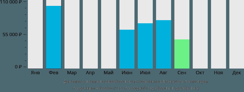 Динамика стоимости авиабилетов из Хельсинки в Монреаль по месяцам